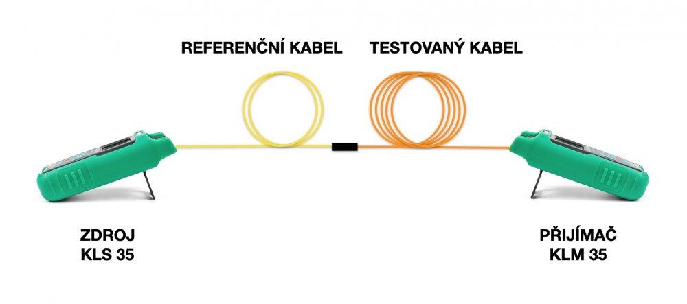 Přímá metoda měření optické kabeláže | Ceit.cz