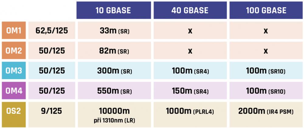 Rozdělení optických vláken podle přenosové rychlosti