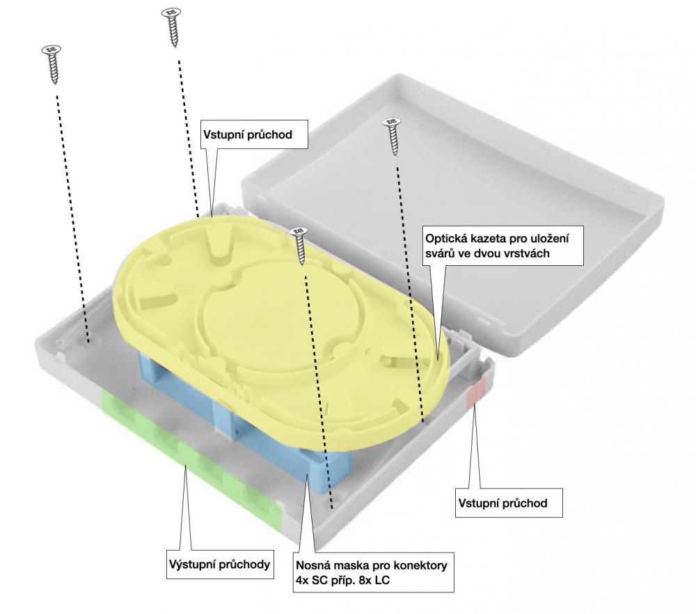 ORI4 - optický box vnitřní 4xSC/8xLC