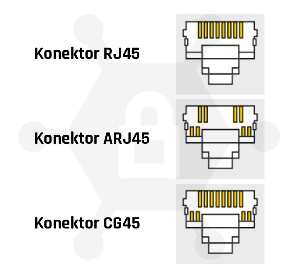 Rozdělení konektorů