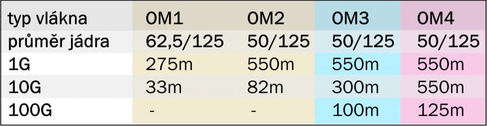 Pigtail SC 50/125 OM2