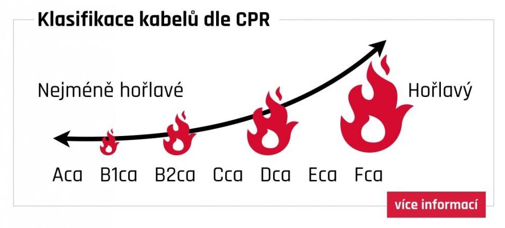 Klasifikace kabelů dle CPR